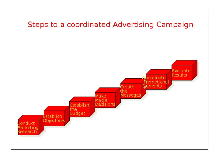 Steps to a coordinated Advertising Campaign Conduct Marketing Research Establish Objectives Establish the Budget Make Media