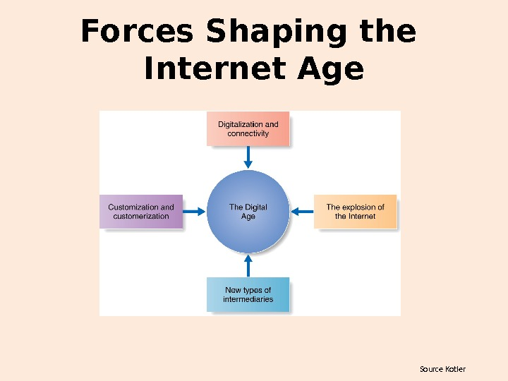 Source Kotler. Forces Shaping the Internet Age