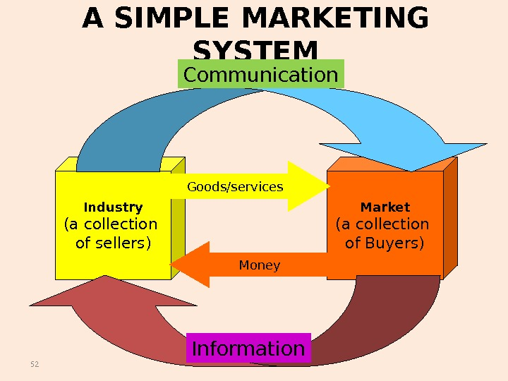 52 A SIMPLE MARKETING SYSTEM Industry (a collection of sellers) Market (a collection of Buyers)Goods/services Money.