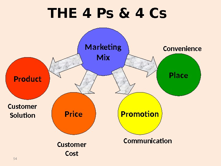 54 THE 4 Ps & 4 Cs Marketing Mix Product Price Promotion Place Customer Solution Customer
