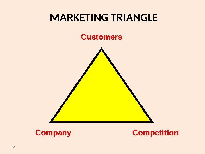 55 MARKETING TRIANGLE Customers Competition. Company