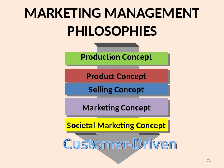 71 Production Concept Product Concept Selling Concept Marketing Concept Societal Marketing Concept. MARKETING MANAGEMENT PHILOSOPHIES