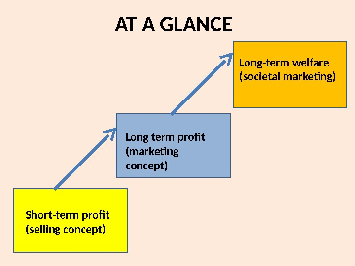 AT A GLANCE Short-term profit (selling concept) Long term profit (marketing concept) Long-term welfare (societal marketing)
