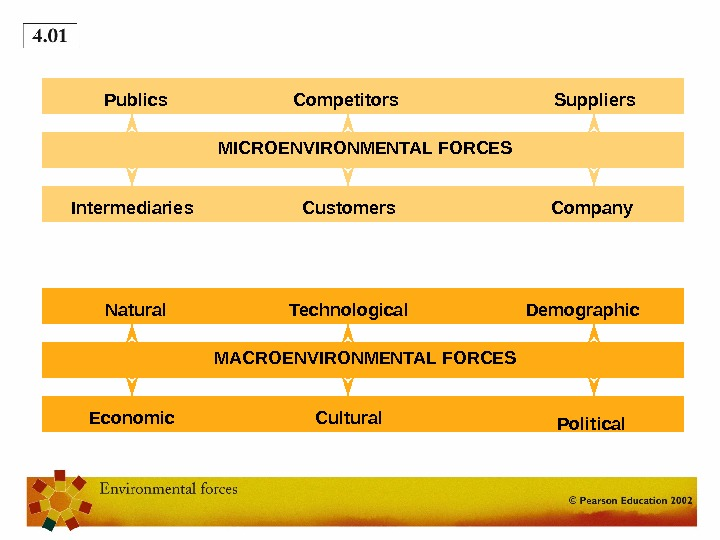 MICROENVIRONMENTAL FORCES Company. Customers. Intermediaries Suppliers. Competitors. Publics MACROENVIRONMENTAL FORCES Political. Cultural. Economic Demographic. Technological. Natural