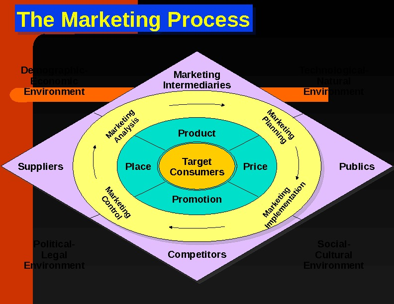 The Marketing Process Target Consumers Product Place Price Promotion. M arketing  Im plem entation Marketing