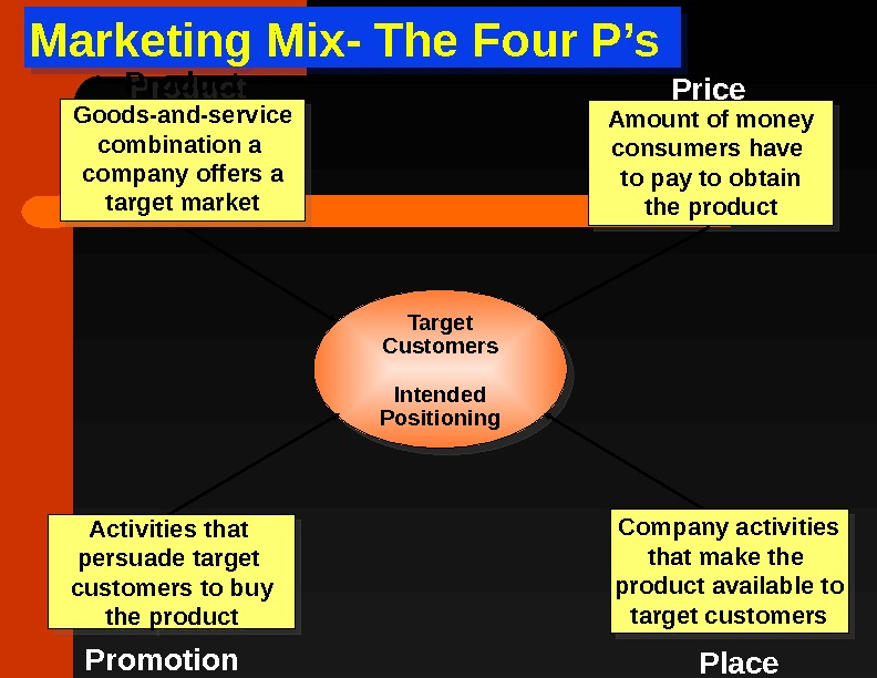 Marketing Mix- The Four P's Target Customers Intended Positioning. Product Goods-and-service combination a company offers a