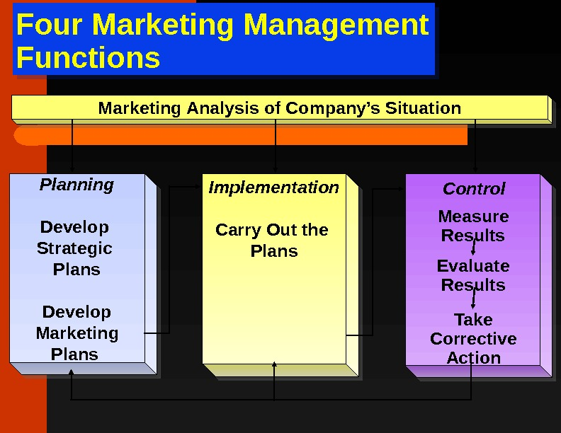 Four Marketing Management Functions Planning Develop Strategic Plans Develop Marketing Plans Implementation Carry Out the Plans