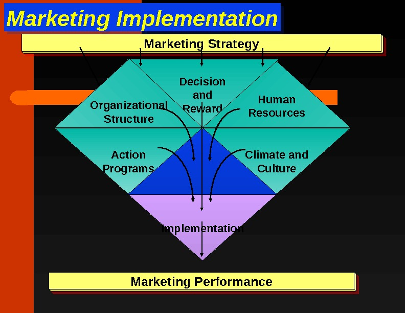 Marketing Implementation. Marketing Strategy Marketing Performance Implementation Climate and Culture. Action Programs Decision and Reward. Organizational