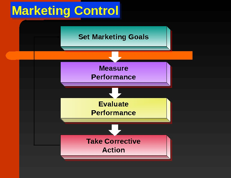 Marketing Control. Set Marketing Goals Measure Performance Evaluate Performance Take Corrective Action 1 A 010502091 A