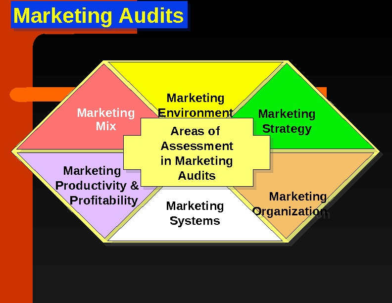 Marketing Audits   Marketing  Organization. Marketing Environment Marketing Systems Marketing Strategy Areas of Assessment