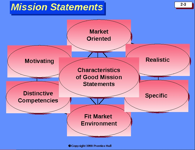 Copyright 1998 Prentice Hall 2 -3 Market Oriented Fit Market Environment Motivating. Realistic Distinctive