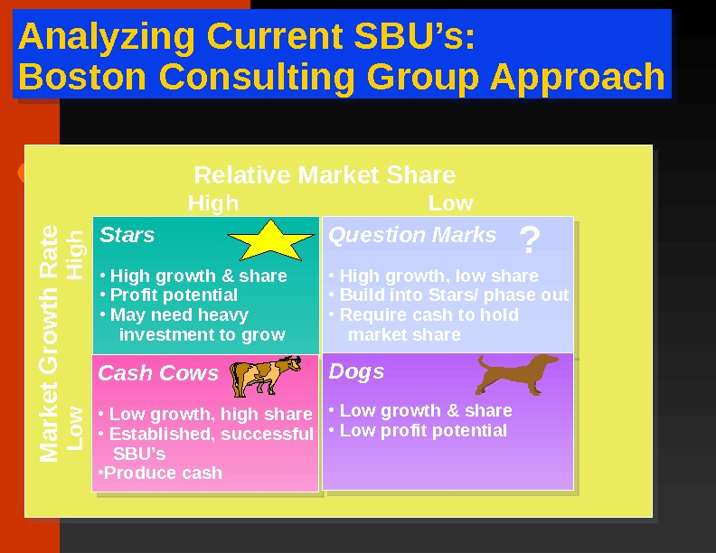 Analyzing Current SBU's: Boston Consulting Group Approach Question Marks •  High growth, low share
