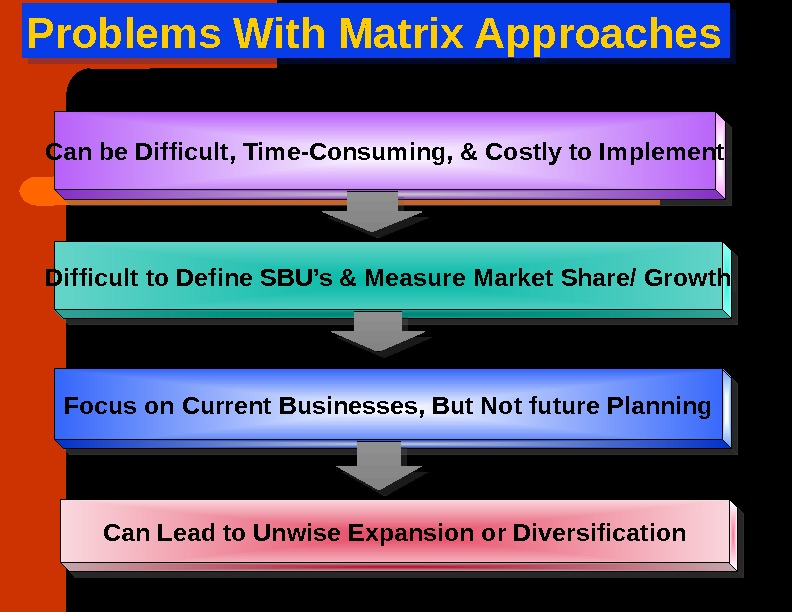 Can be Difficult, Time-Consuming, & Costly to Implement Difficult to Define SBU's & Measure Market Share/