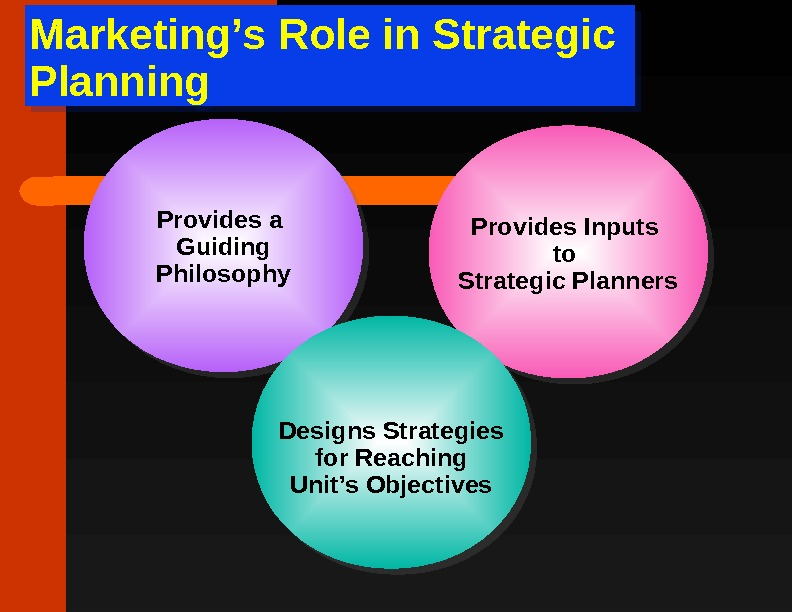 Marketing's Role in Strategic Planning Provides a Guiding Philosophy Provides Inputs to Strategic Planners Designs Strategies