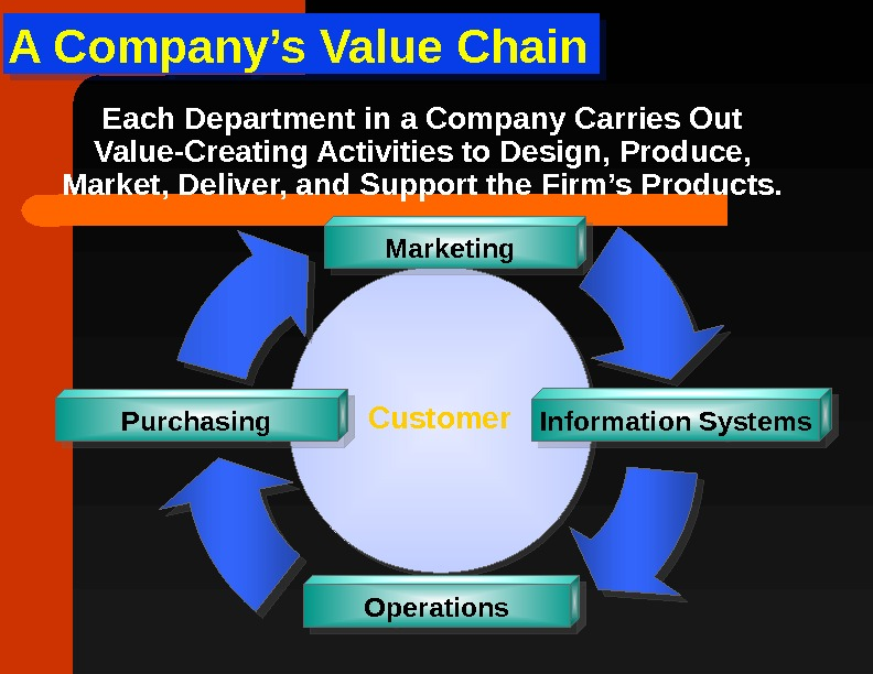 A Company's Value Chain  Customer Purchasing Operations Marketing Information Systems. Each Department in a Company