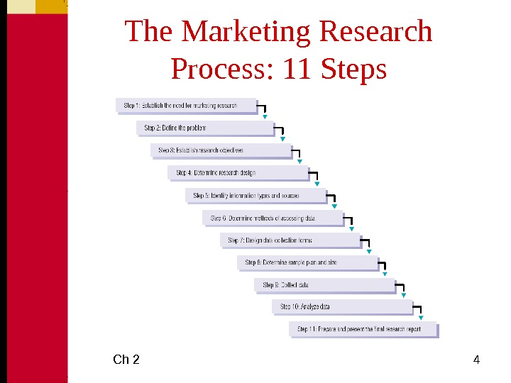 Ch 2 4 The Marketing Research Process: 11 Steps
