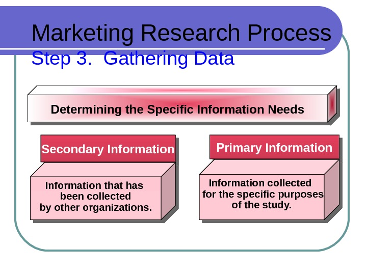 Marketing Research Process Step 3.  Gathering Data Secondary Information Primary Information. Determining the Specific Information
