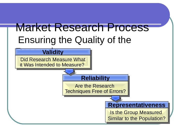 Market Research Process Ensuring the Quality of the Research Representativeness. Validity Did Research Measure What it