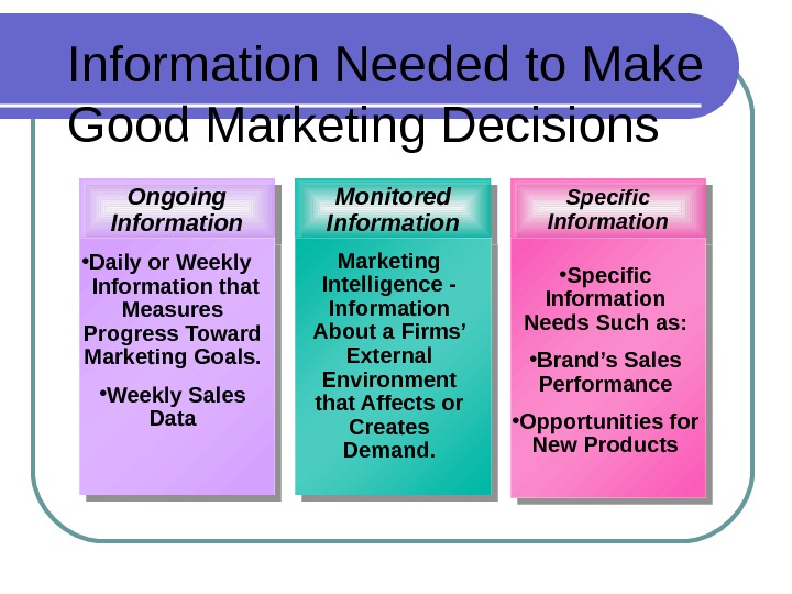 Information Needed to Make Good Marketing Decisions  Specific Information. Ongoing Information Monitored Information • Daily