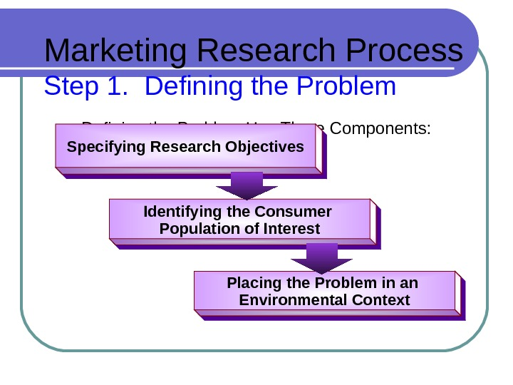 Marketing Research Process Step 1.  Defining the Problem Has Three Components: Specifying Research Objectives Identifying