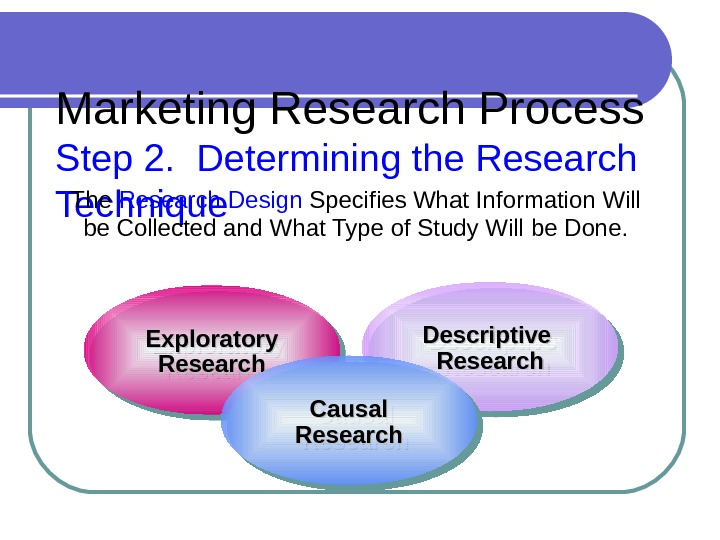 Marketing Research Process Step 2.  Determining the Research Technique The Research Design  Specifies What