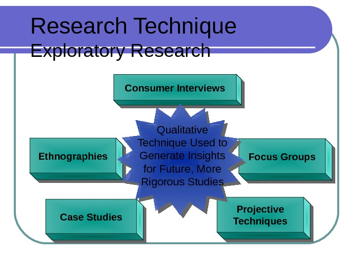 Research Technique Exploratory Research. Focus Groups Projective Techniques Consumer Interviews Ethnographies Case Studies Qualitative Technique Used