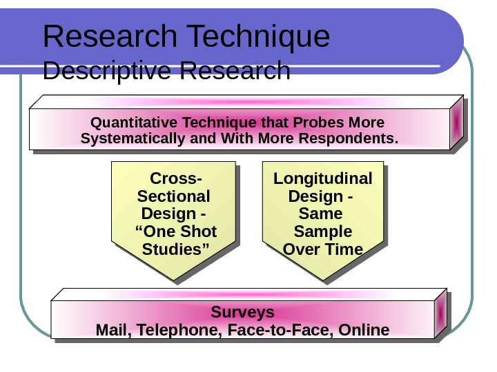Research Technique Descriptive Research Quantitative Technique that Probes More Systematically and With More Respondents. Surveys Mail,