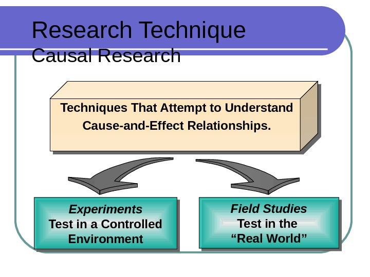 Research Technique Causal Research  Techniques That Attempt to Understand  Cause-and-Effect Relationships. Field Studies Test