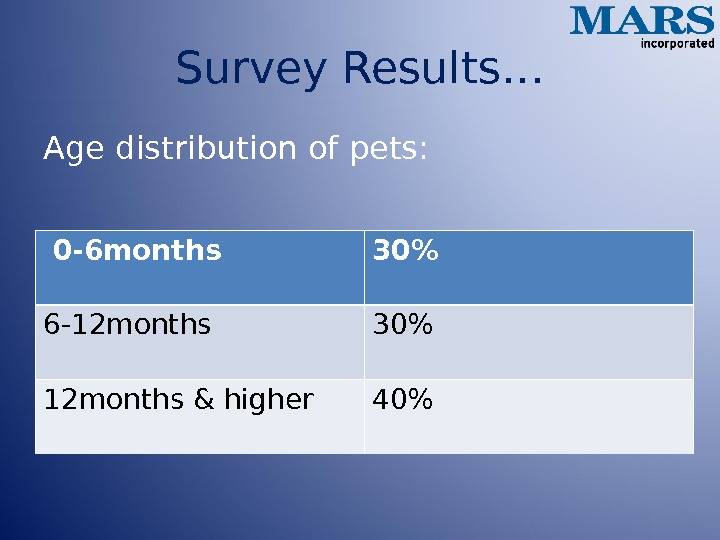 Survey Results… Age distribution of pets:  0 -6 months 30 6 -12 months 30 12