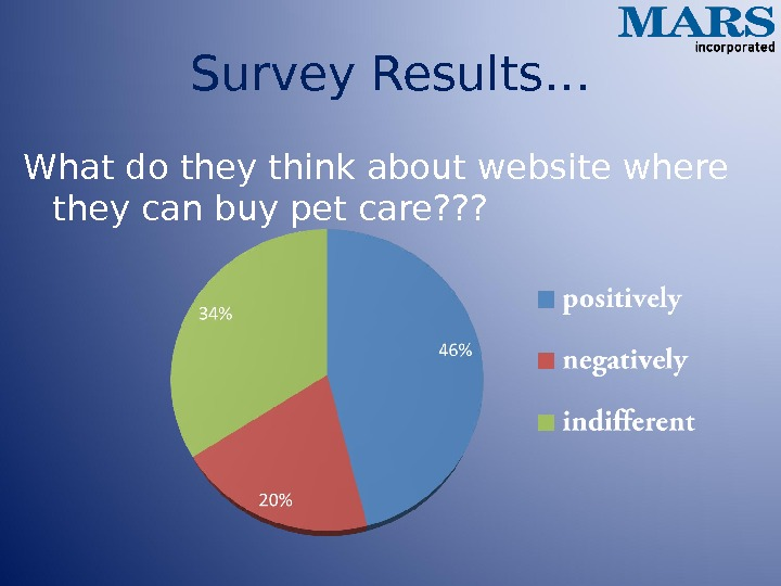 Survey Results… What do they think about website where they can buy pet care? ? ?