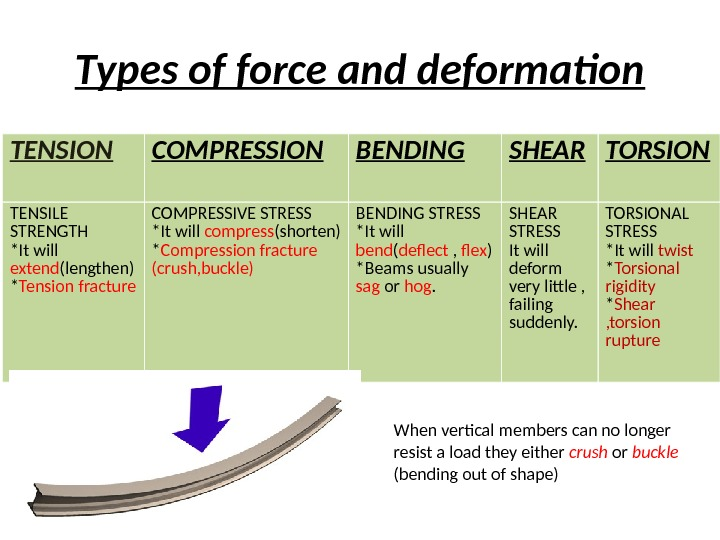 Types of force and deformation TENSION COMPRESSION BENDING SHEAR TORSION TENSILE STRENGTH *It will extend (lengthen)