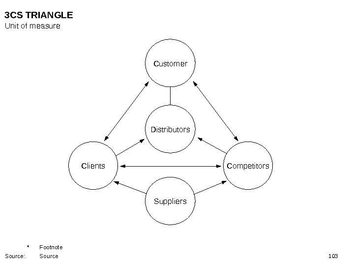 103 Customer Clients Distributors Competitors Suppliers 3 CS TRIANGLE Unit of measure * Footnote Source: Source