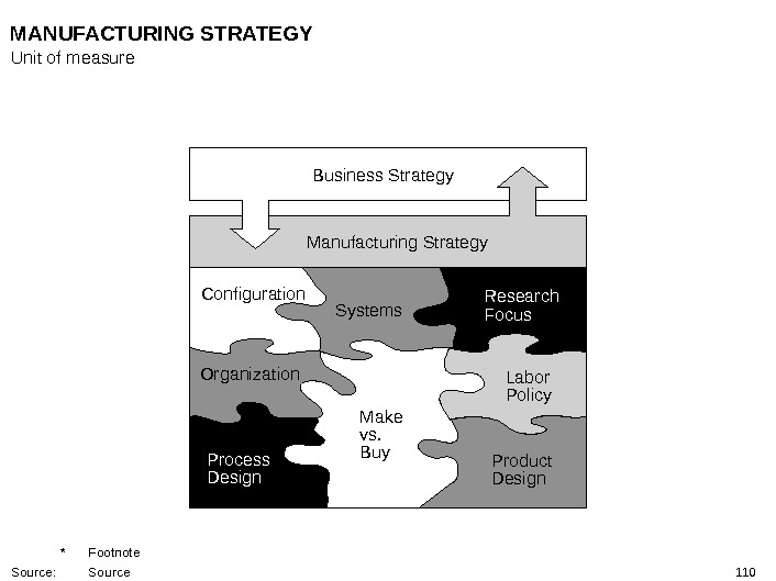 110 Business Strategy Manufacturing Strategy Configuration Systems Research Focus Labor Policy Product Design. Make vs. Buy.