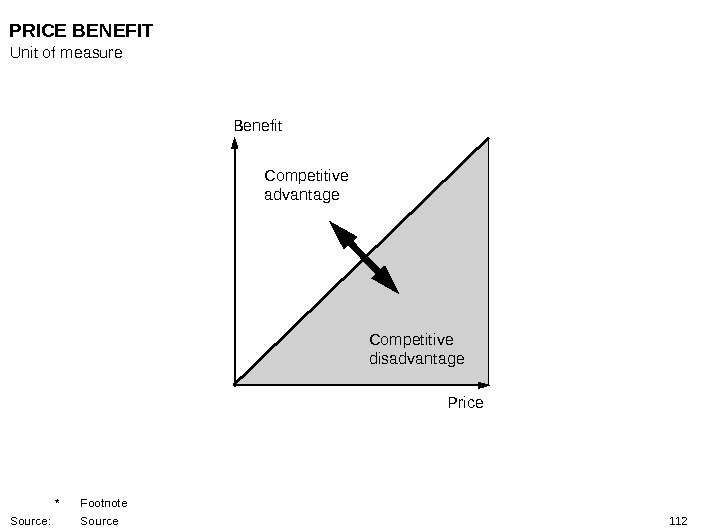 112 Benefit Price Competitive disadvantage Competitive advantage PRICE BENEFIT Unit of measure * Footnote Source: Source