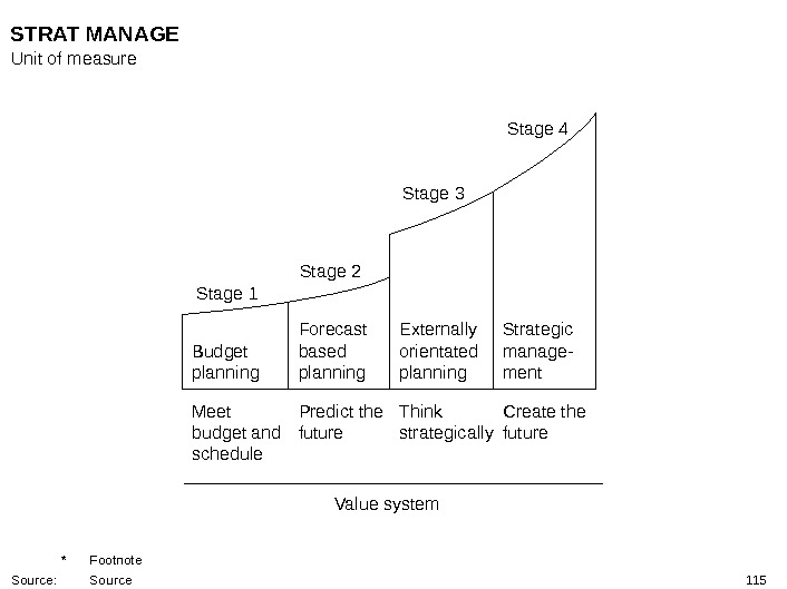 115 Stage 1 Stage 2 Stage 3 Stage 4 Value system  Strategic manage- ment. Externally