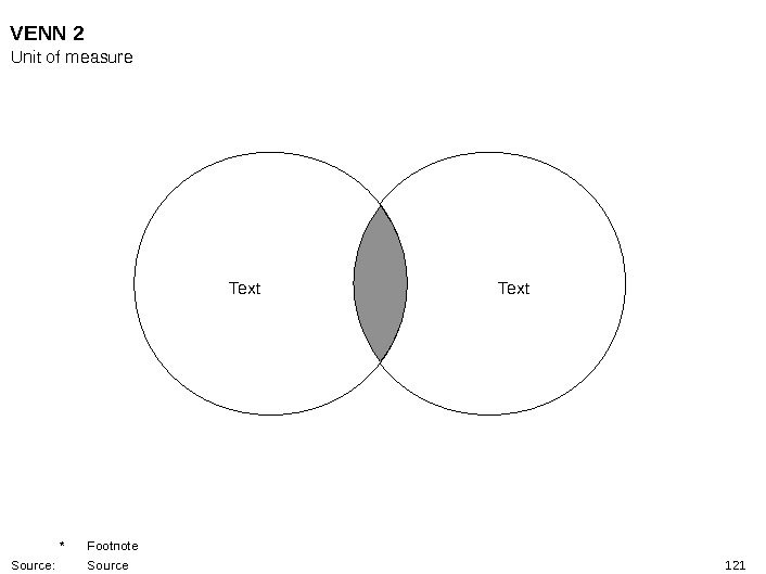 121 Text. VENN 2 Unit of measure * Footnote Source: Source
