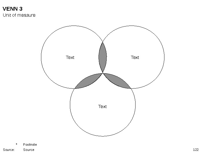 122 Text. VENN 3 Unit of measure * Footnote Source: Source
