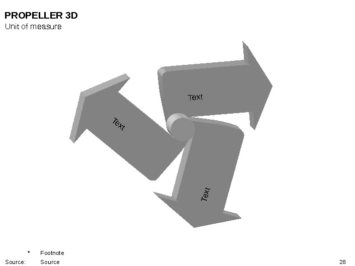 28 Text. PROPELLER 3 D Unit of measure * Footnote Source: Source