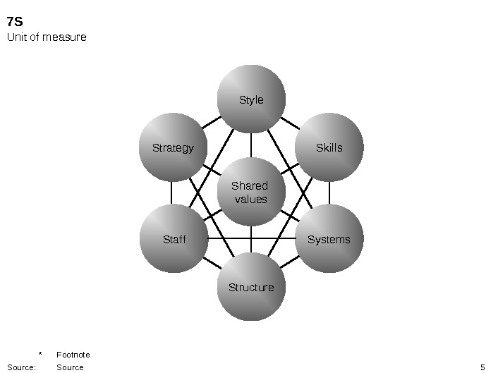 5 Strategy Skills Systems. Staff Shared values Structure Style 7 S Unit of measure * Footnote