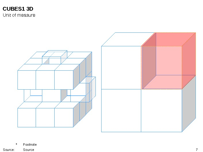 7 CUBES 1 3 D Unit of measure * Footnote Source: Source