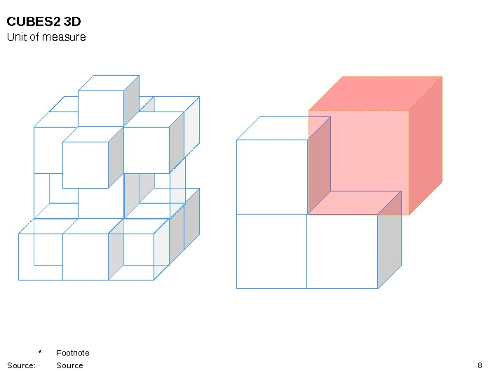 8 CUBES 2 3 D Unit of measure * Footnote Source: Source