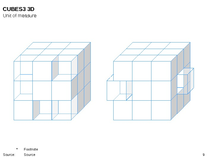 9 CUBES 3 3 D Unit of measure * Footnote Source: Source