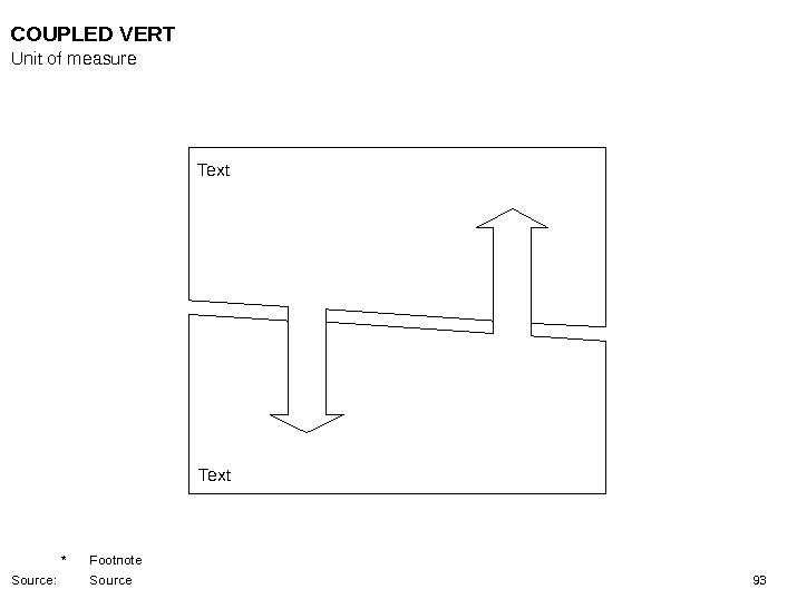 93 Text. COUPLED VERT Unit of measure * Footnote Source: Source