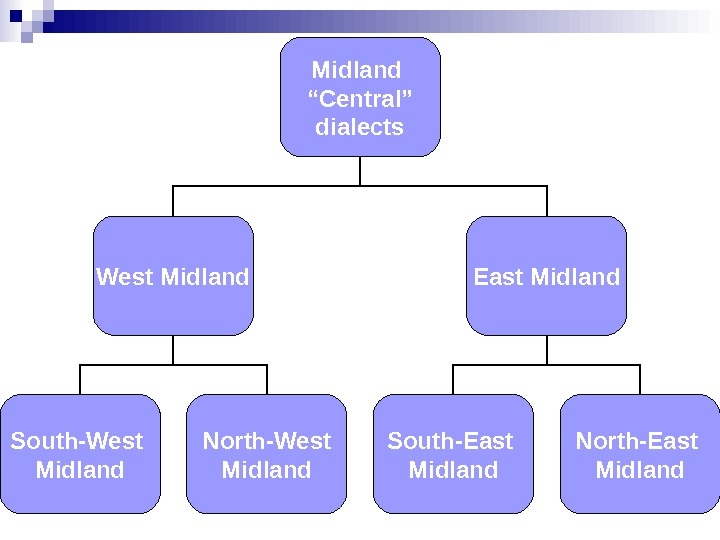 "Midland "" Central"" dialects West Midland East Midland South-East Midland North-East Midland. South-West Midland North-West Midland"