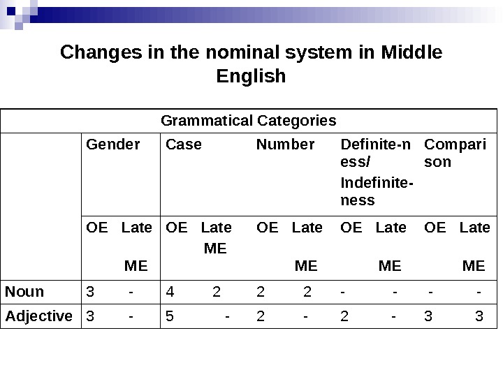 Changes in the nominal system in Middle English Grammatical Categories Gender Case Number Definite-n ess/ Indefinite-