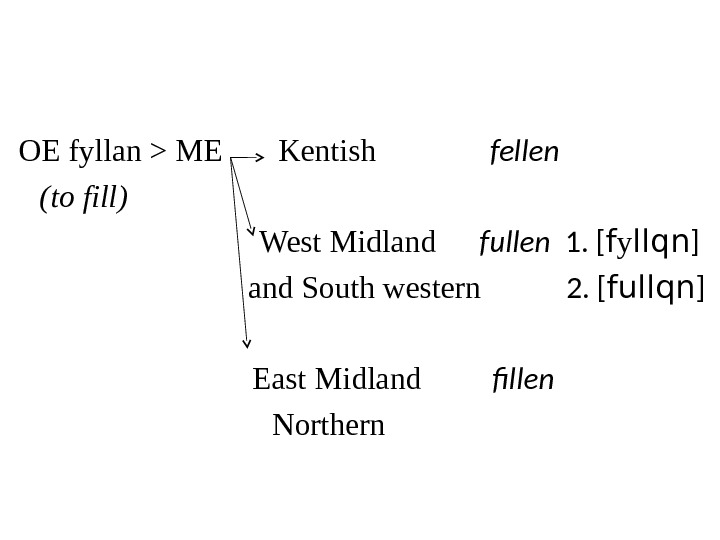 OE fyllan  ME  Kentish   fellen (to fill)