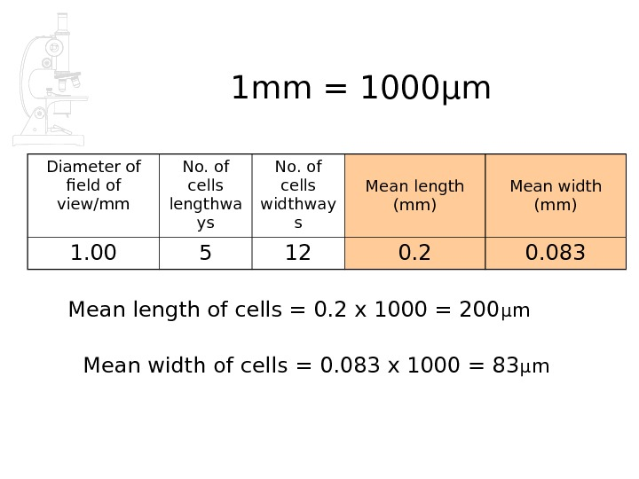 Diameter of field of view/mm No. of cells lengthwa ys No. of cells widthway s Mean