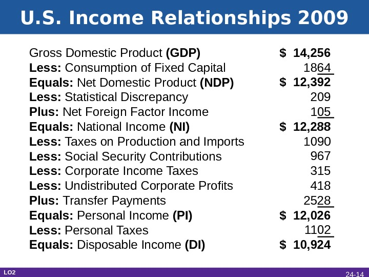 U. S. Income Relationships 2009 Gross Domestic Product (GDP) Less:  Consumption of Fixed Capital Equals: