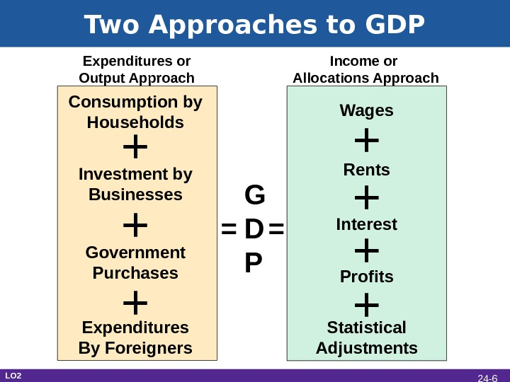 G D P= =+Consumption by Households Investment by Businesses Government Purchases Expenditures By Foreigners + +