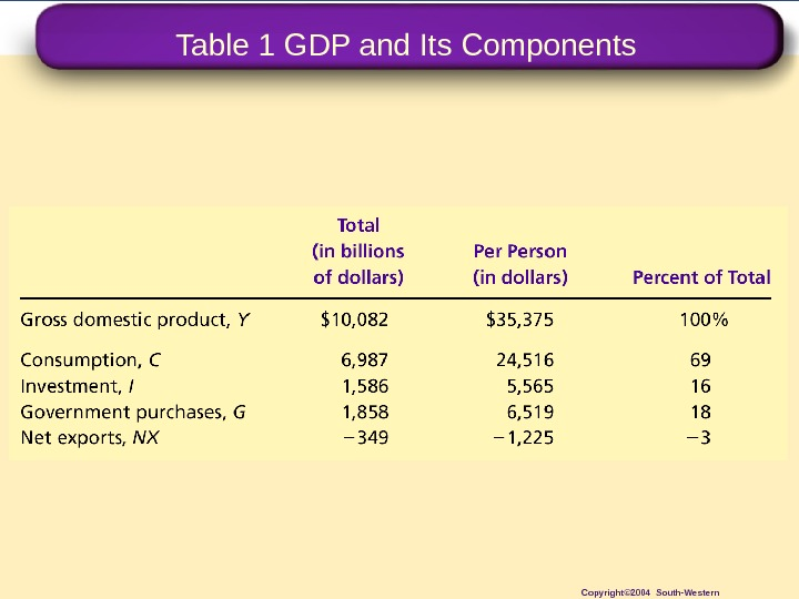 Table 1 GDP and Its Components Copyright© 2004 South-Western